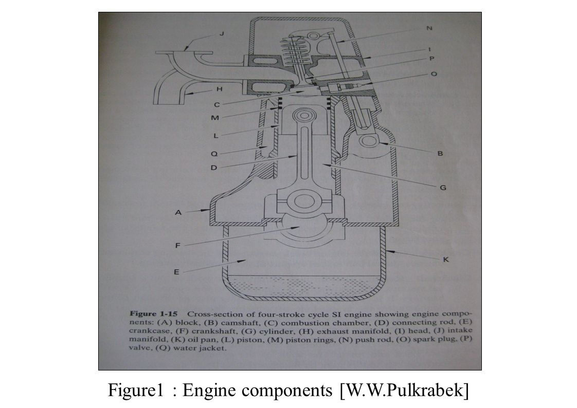 Figure1 : Engine components [W.W.Pulkrabek]